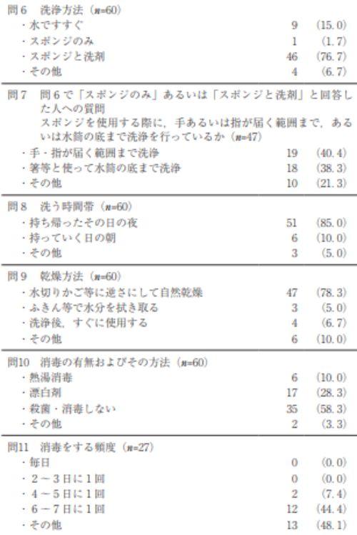水筒 雑菌 データ